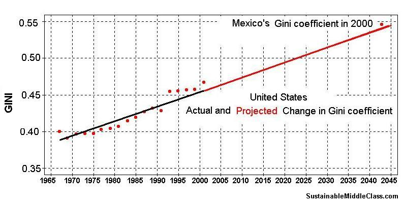 Gini coefficient in USA